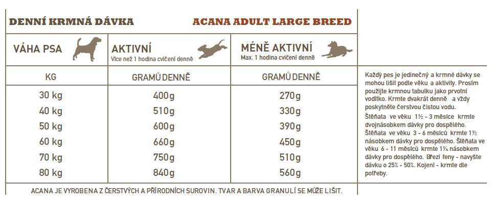 ACANA-adult-large-breed