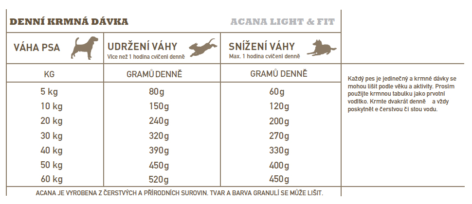 ACANA-light-fit