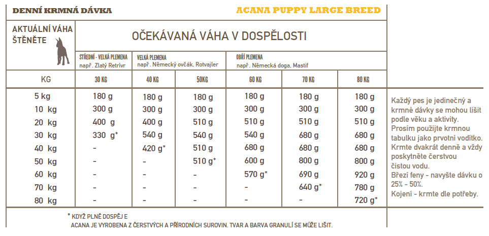 ACANA-puppy-large-breed
