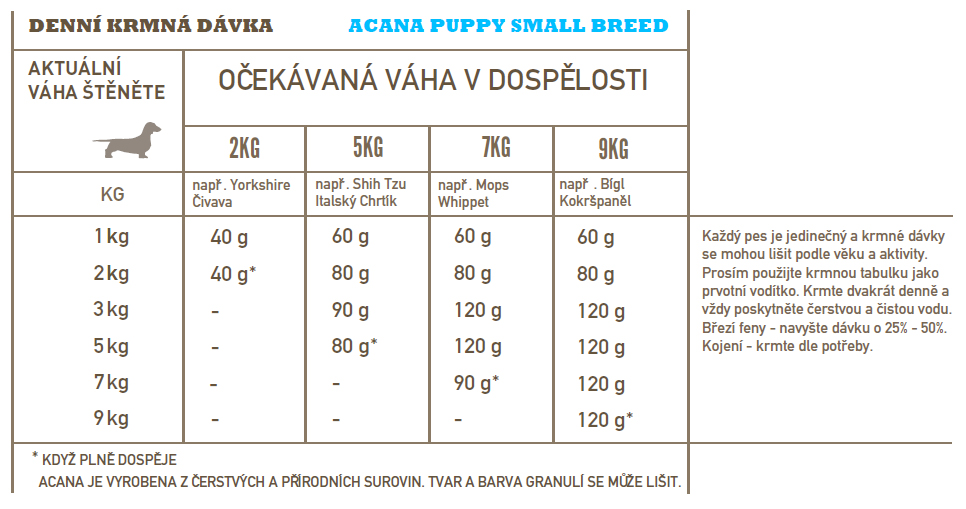ACANA-puppy-small-breed