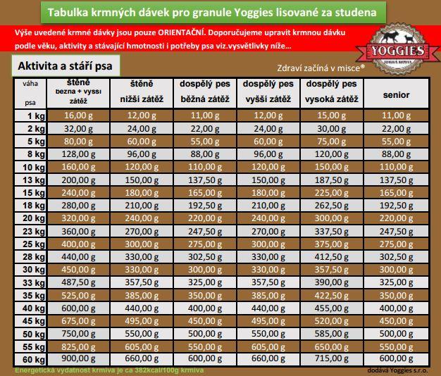 tabulka_yoggies